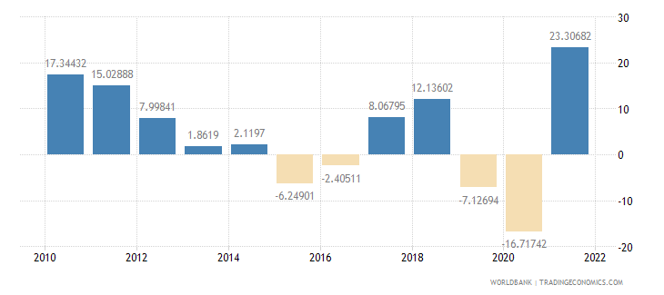 indonesia imports of goods and services annual percent growth wb data