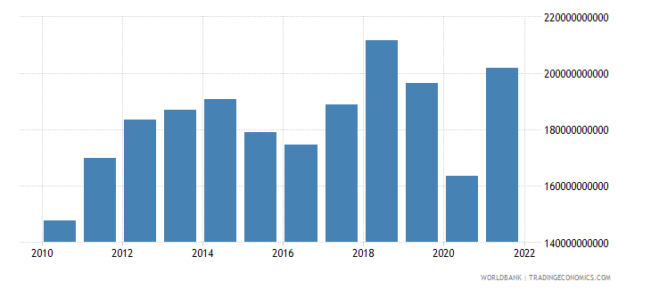 indonesia imports of goods and services constant 2000 us dollar wb data