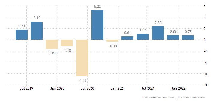 Indonesia Industrial Production