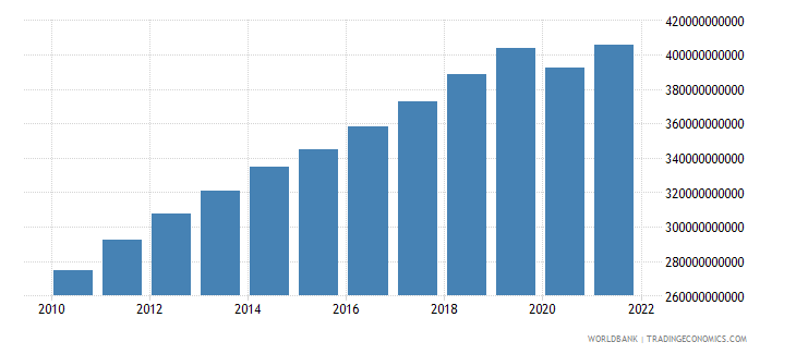 indonesia industry value added constant 2000 us dollar wb data