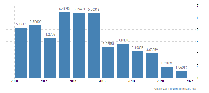 indonesia inflation consumer prices annual percent wb data