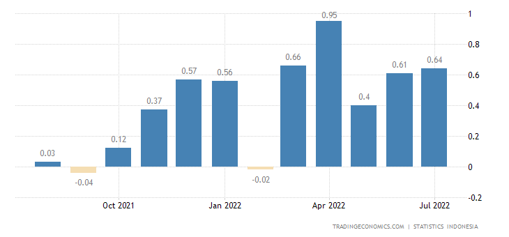 Indonesia Inflation Rate Mom