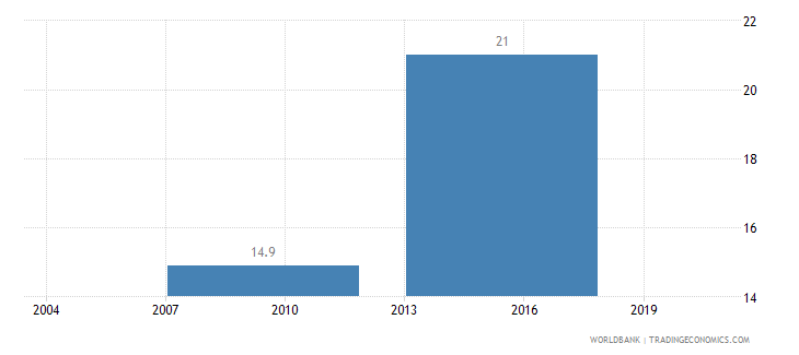 indonesia informal payments to public officials percent of firms wb data