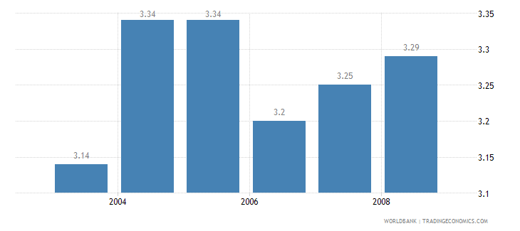 indonesia information and communication technology expenditure percent of gdp wb data