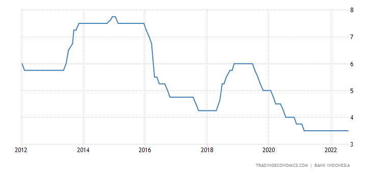 Indonesia Interest Rate