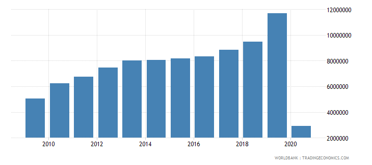 indonesia international tourism number of departures wb data