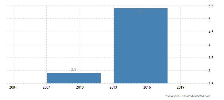 indonesia iso certification ownership percent of firms wb data