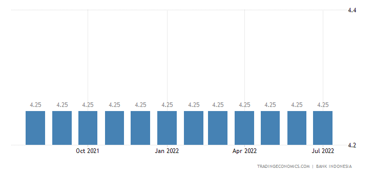 Indonesia Lending Rate