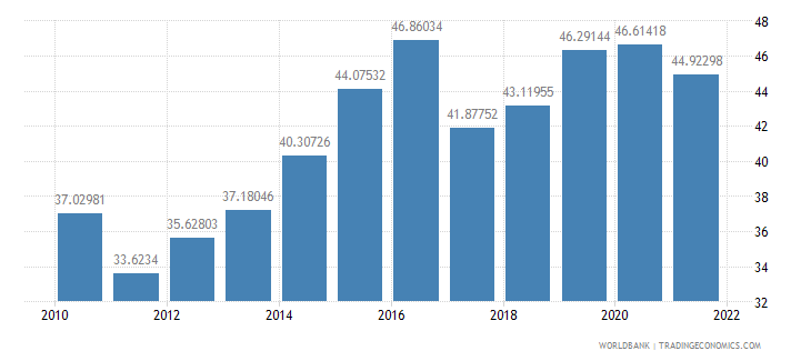 indonesia manufactures exports percent of merchandise exports wb data