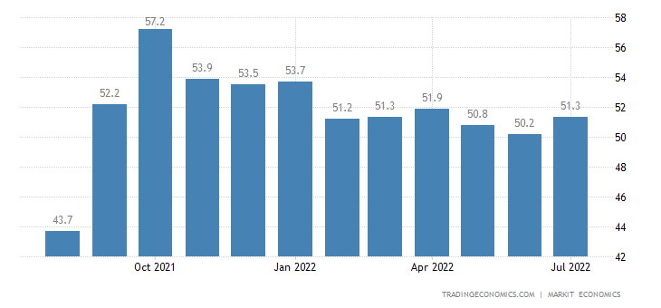 Indonesia Manufacturing PMI