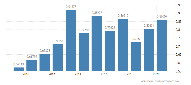indonesia military expenditure percent of gdp wb data