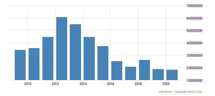 indonesia net bilateral aid flows from dac donors australia us dollar wb data