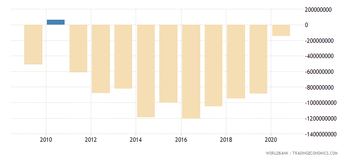 indonesia net bilateral aid flows from dac donors japan us dollar wb data
