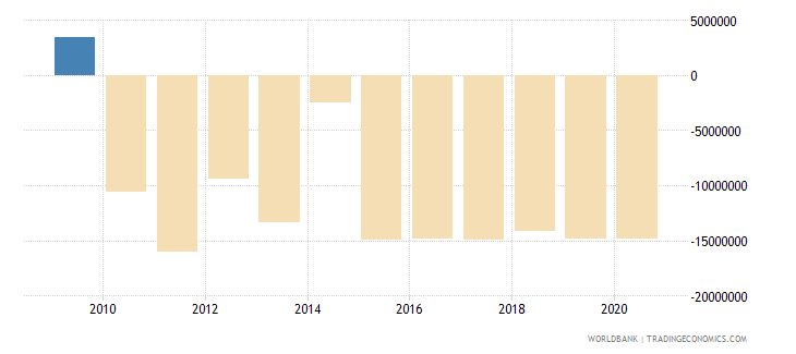 indonesia net bilateral aid flows from dac donors spain us dollar wb data