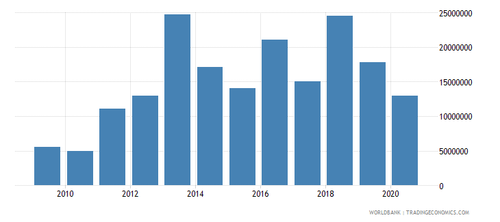 indonesia net bilateral aid flows from dac donors switzerland us dollar wb data