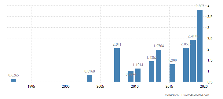 indonesia nurses and midwives per 1 000 people wb data