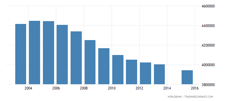 indonesia population age 0 total wb data