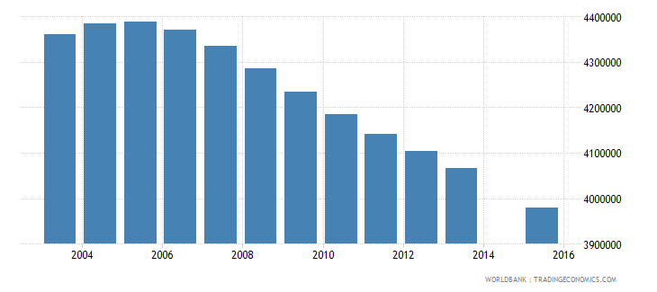 indonesia population age 1 total wb data