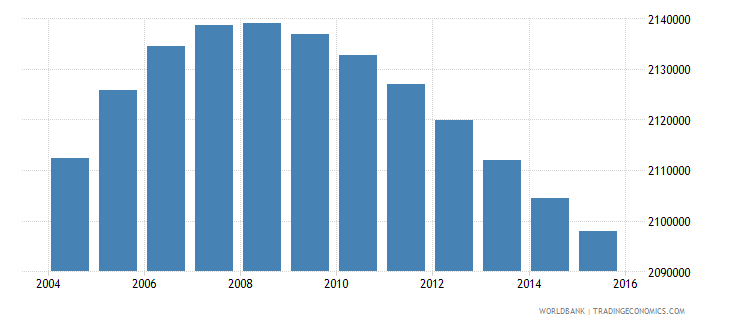 indonesia population age 24 male wb data