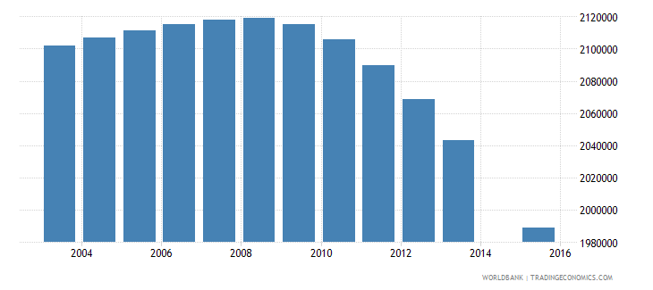 indonesia population age 3 female wb data