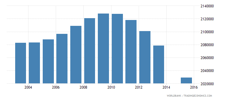 indonesia population age 5 female wb data