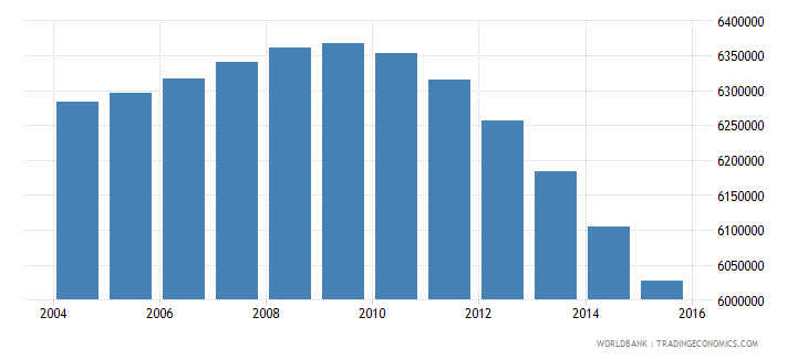 indonesia population ages 3 5 female wb data
