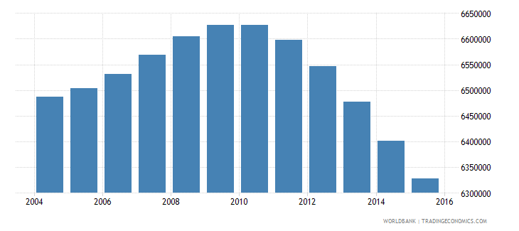 indonesia population ages 4 6 male wb data