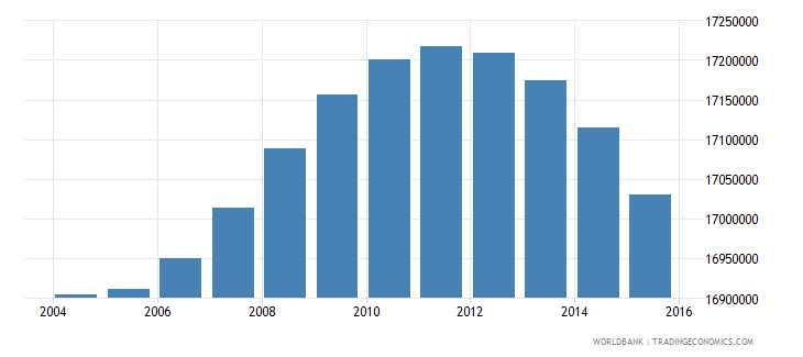indonesia population ages 7 10 total wb data