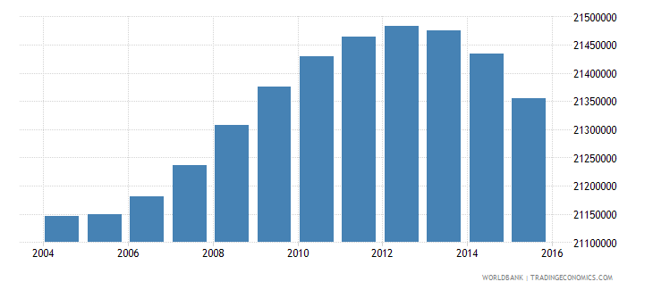 indonesia population ages 7 11 total wb data
