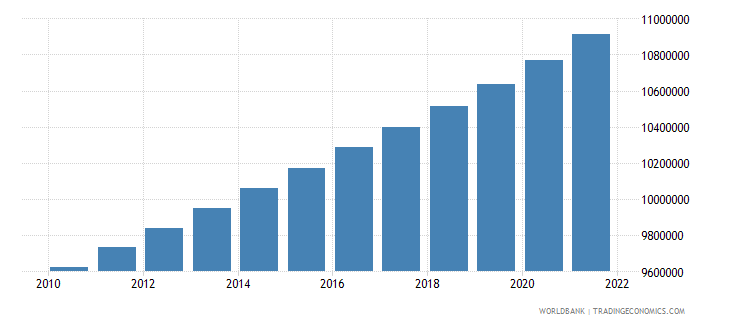 indonesia population in largest city wb data
