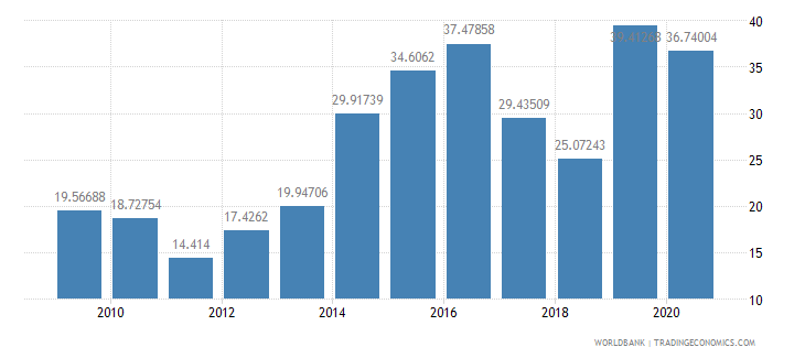 indonesia total debt service percent of exports of goods services and income wb data