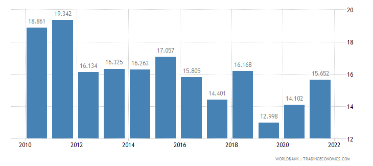 indonesia unemployment youth female percent of female labor force ages 15 24 wb data