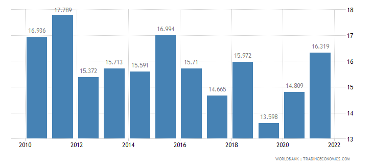indonesia unemployment youth male percent of male labor force ages 15 24 wb data
