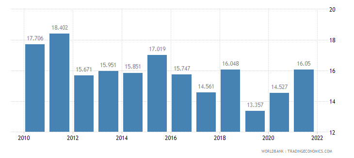 indonesia unemployment youth total percent of total labor force ages 15 24 wb data