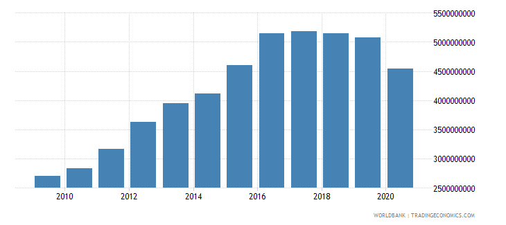indonesia workers remittances and compensation of employees paid us dollar wb data