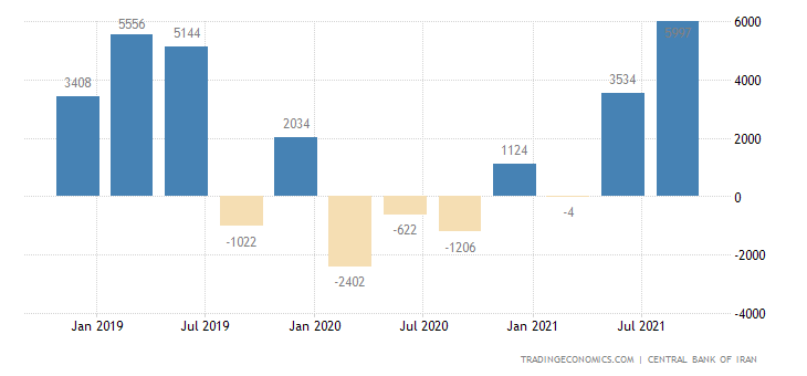 Iran Current Account