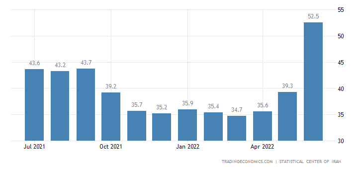 Iran Inflation Rate