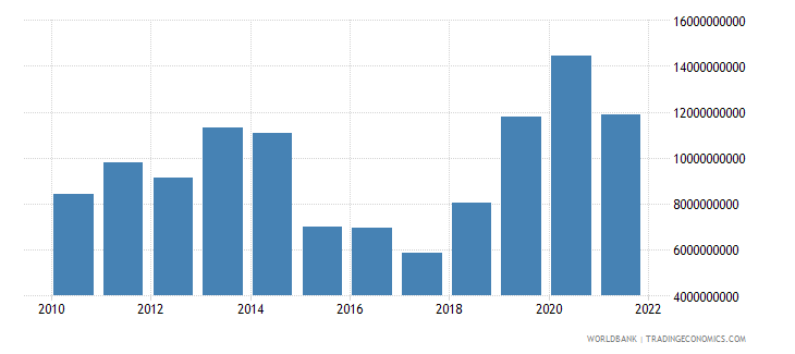 iraq agriculture value added constant 2000 us dollar wb data
