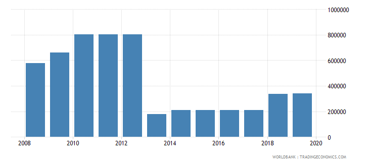 iraq armed forces personnel total wb data