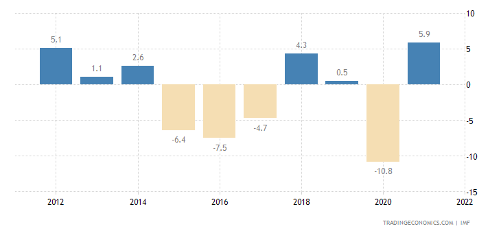 Iraq Current Account to GDP