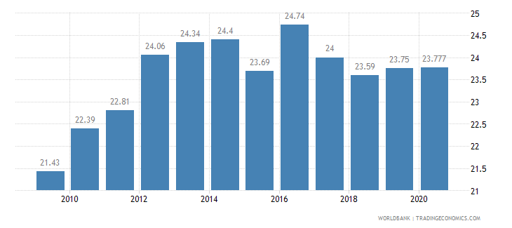 iraq employees industry male percent of male employment wb data