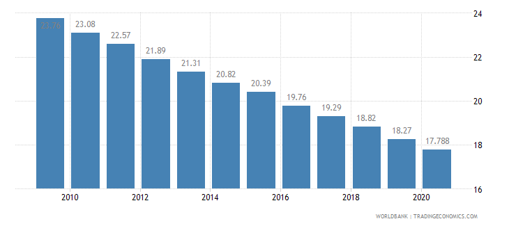 iraq employment in agriculture percent of total employment wb data