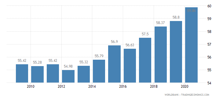 iraq employment in services percent of total employment wb data