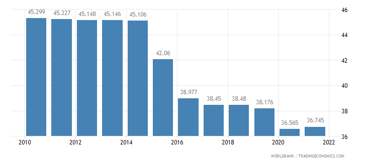 iraq employment to population ratio ages 15 24 male percent wb data