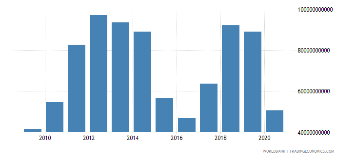 iraq exports of goods and services bop us dollar wb data