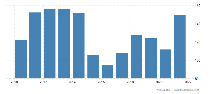 iraq gdp deflator base year varies by country wb data