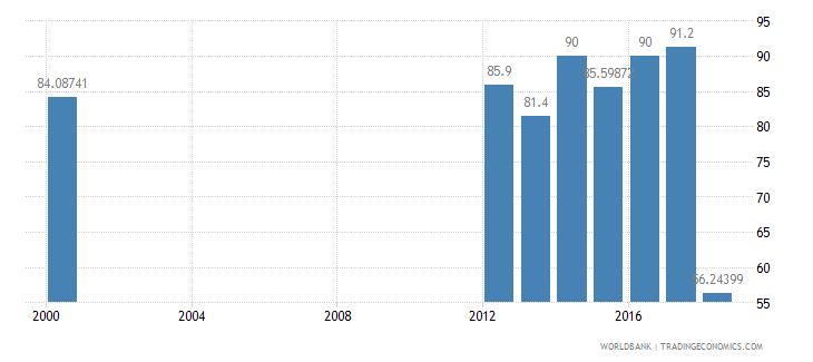 iraq literacy rate adult male percent of males ages 15 and above wb data