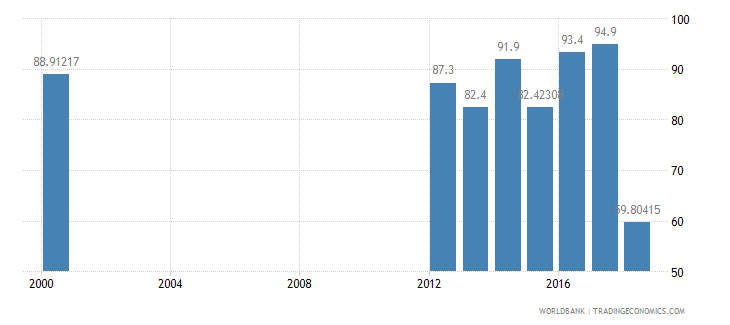iraq literacy rate youth male percent of males ages 15 24 wb data