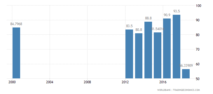 iraq literacy rate youth total percent of people ages 15 24 wb data