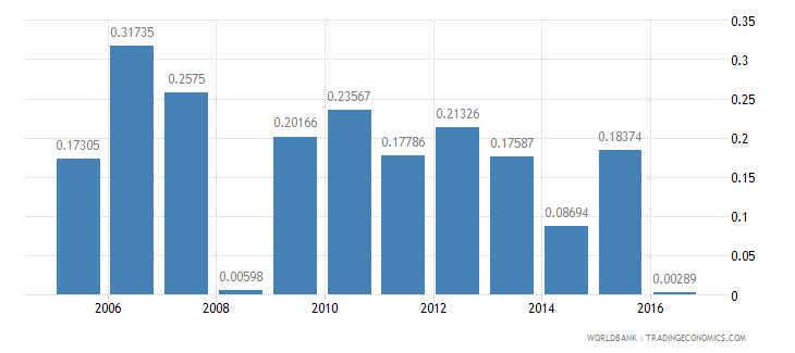 iraq manufactures exports percent of merchandise exports wb data